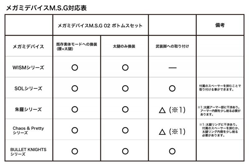メガミデバイスM.S.G 02『ボトムスセット スキンカラーA』1/1 プラモデル-016