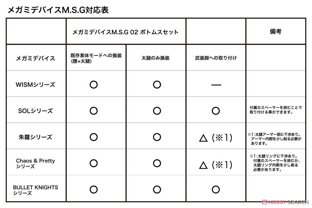 メガミデバイスM.S.G 02『ボトムスセット スキンカラーC』1/1 プラモデル-016