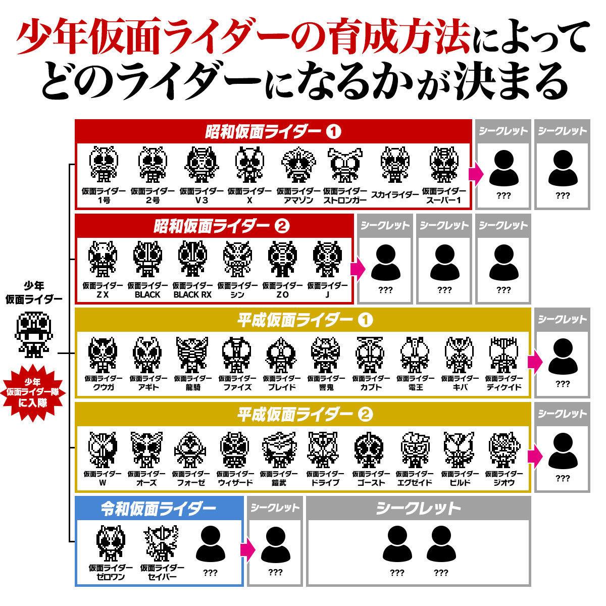 【限定販売】仮面ライダーシリーズ『仮面ライダーっち 50thアニバーサリーVer.』たまごっちnano-004